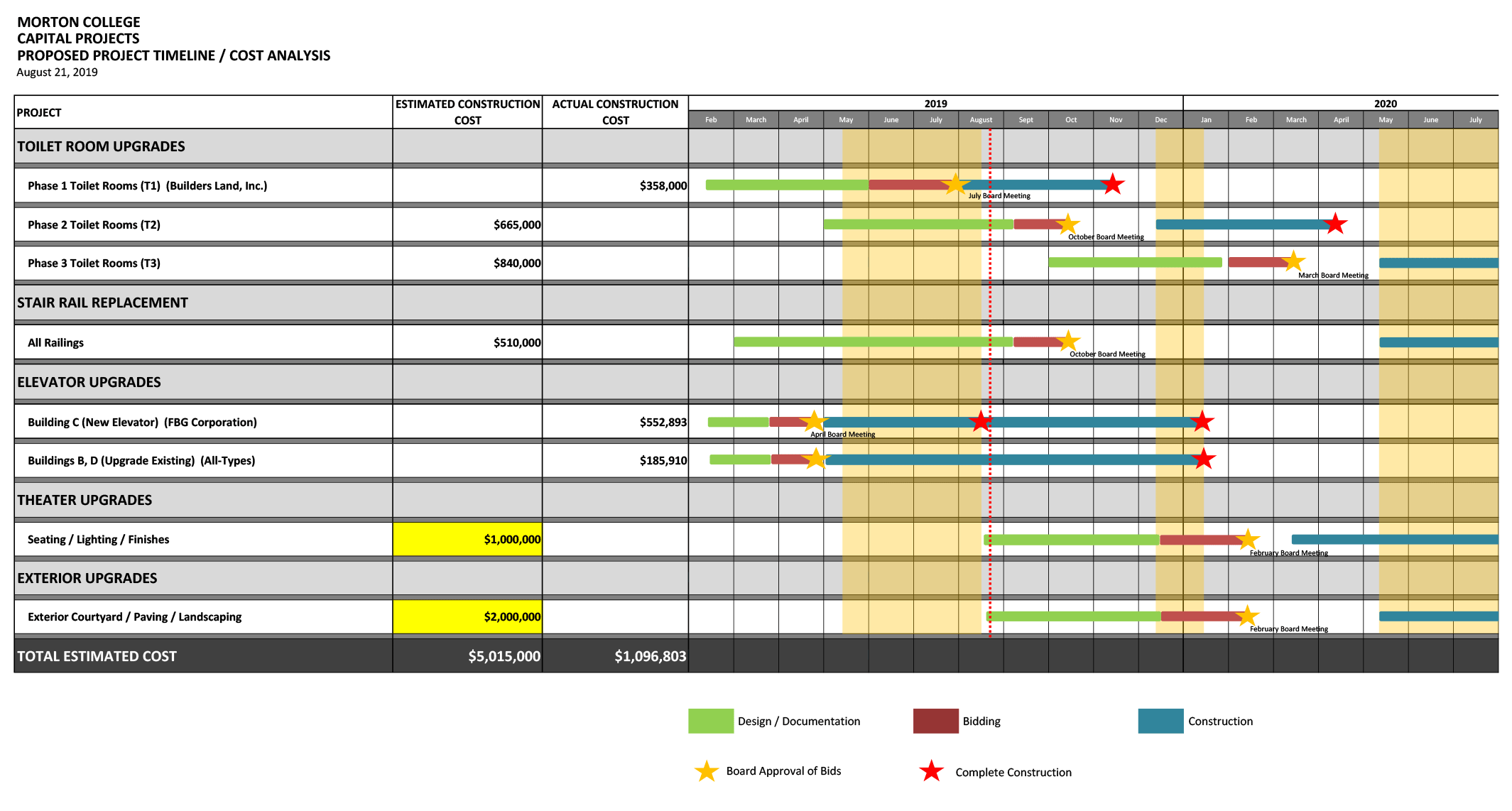 Estimates_Timeline-8-21-19